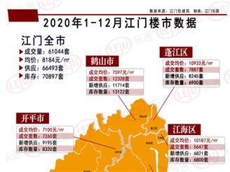年度盘点之数据篇  2020江门全市卖房超6万套