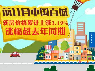前11月中国百城新房价格涨幅超去年同期