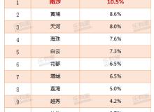 深圳客杀到,霸气买走南沙7成新房!2020年还要错过湾区投资高地吗