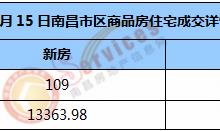 市场成交 | 2021年1月15日南昌市新房住宅成交109套